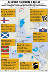 Separatist movements in Europe