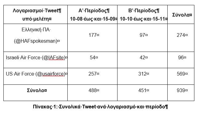 Template 1_Total Tweets per Account
