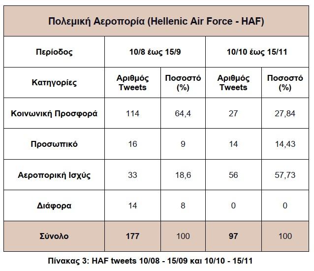 Template 3_HAF_Total Tweets