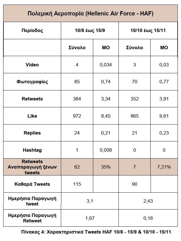Template 4_HAF_Tweets Characteristics