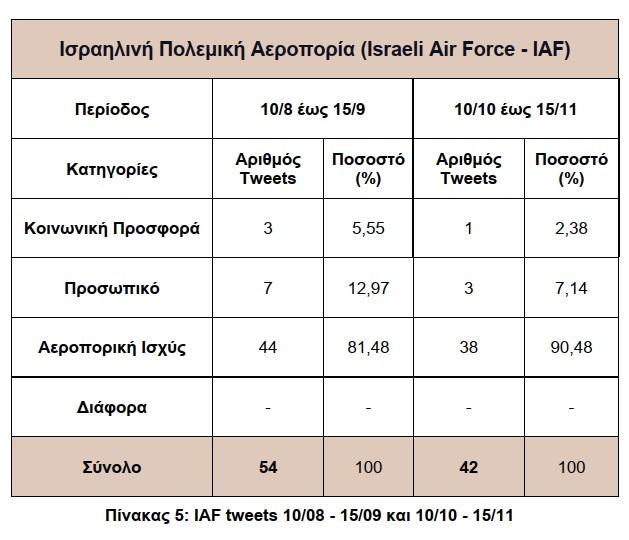 Graphic_3-4_IAF Tweets