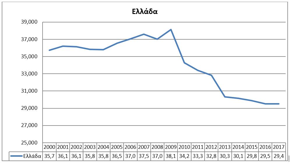 Αριθμός κλινών Ελλάδα