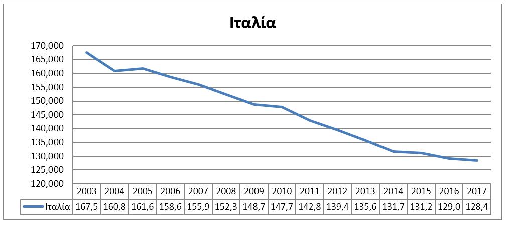 Αριθμός κλινών Ιταλία