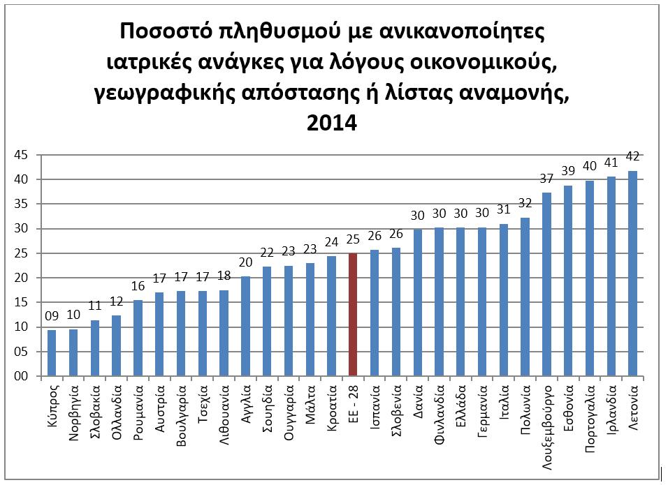 Ποσοστό πληθυσμού με ανικανοποίητες ιατρικές ανάγκες για λόγους οικονομικούς, γεωγραφικής απόστασης ή λίστας αναμονής, 2014