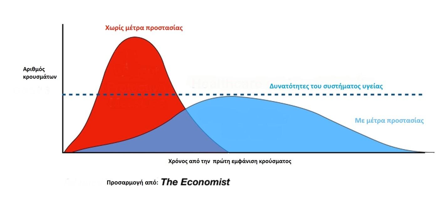 COVID curve Economist